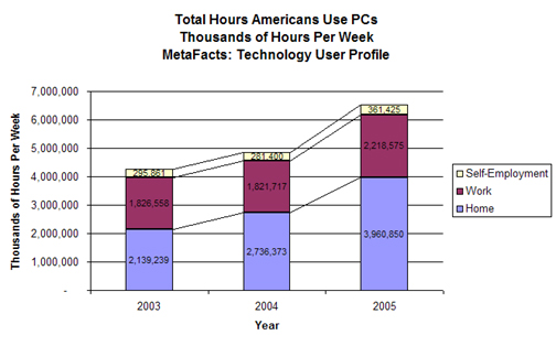 Total Hours Americans Use PCs