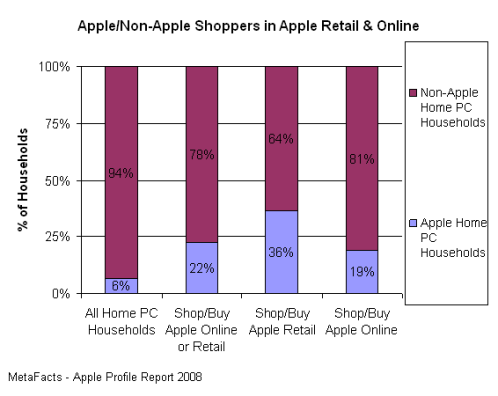 Apple and Non-Apple Shoppers in Apple Retail & Online