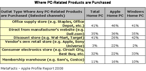 Where PC-Related Products are Purchased