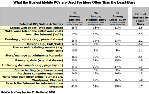 What the Busiest Mobile PCs are Used For More Often Than the Least-Busy - Busy Mobiles Profile Report