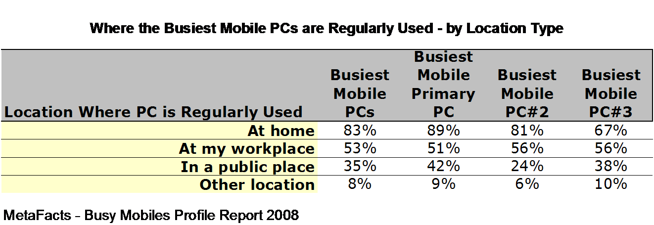 Where the Busiest Mobile PCs are Regularly Used - by Location Type - Busy Mobiles Profile Report