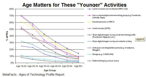 "Age Matters for These ""Younger"" Activities"