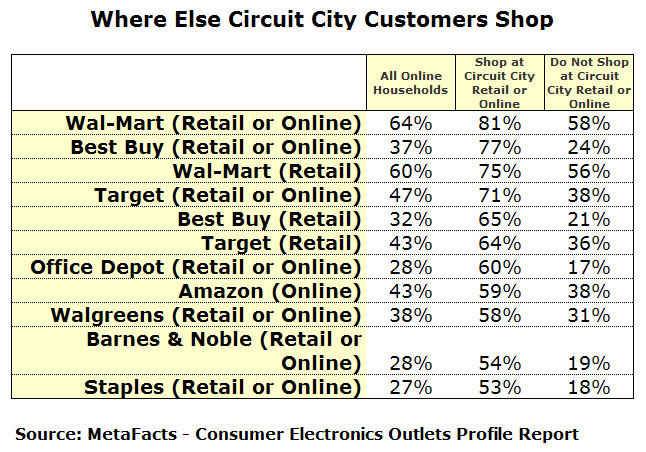 Where Else Circuit City Customers Shop
