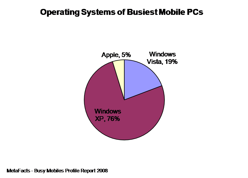 Operating Systems of the Busiest Mobile PCs - Busy Mobiles Profile Report