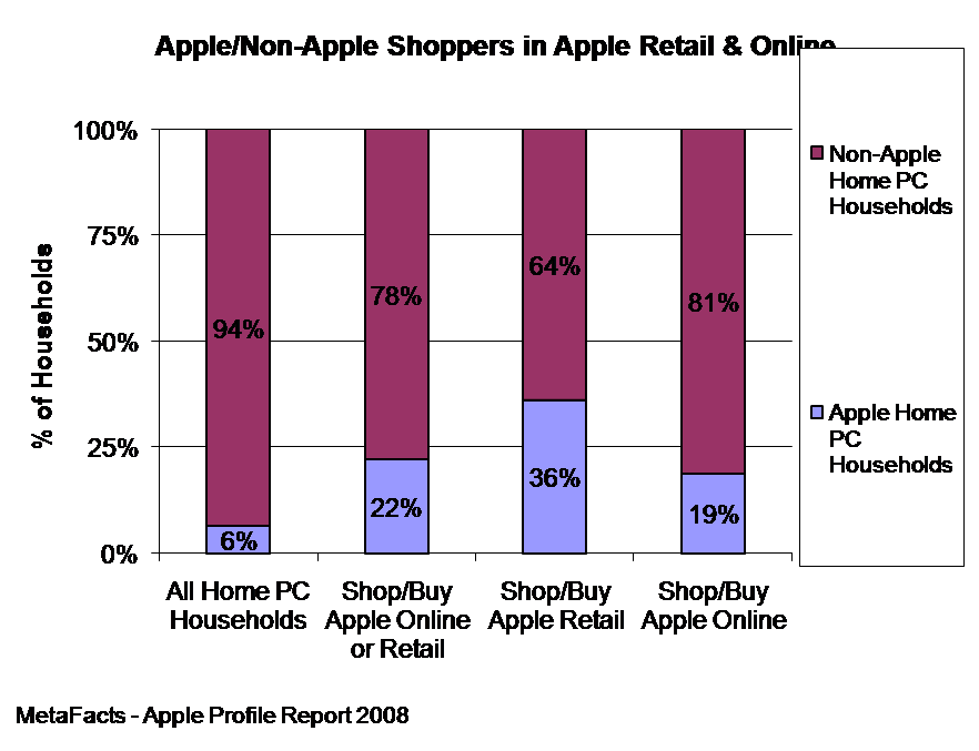 Apple/Non-Apple Shoppers in Apple Retail and Online - Apple Profile Report 2008