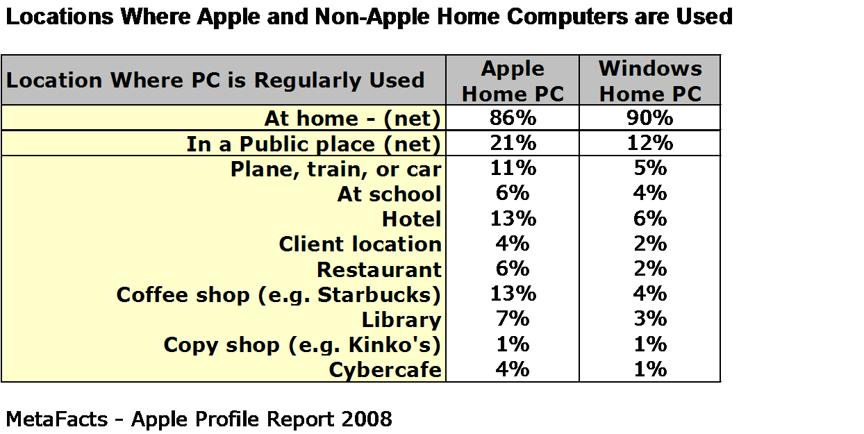 Locations Where Apple and Non-Apple Home Computers are Used - Apple Profile Report 2008