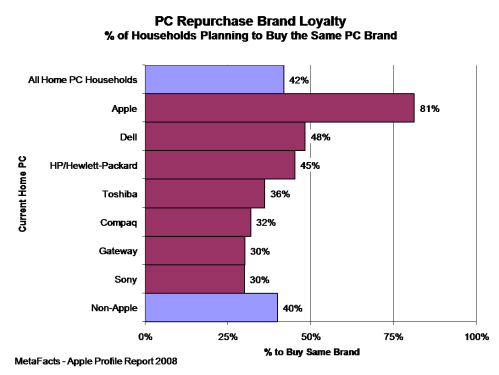 PC Repurchase Brand Loyalty - Apple Profile Report 2008