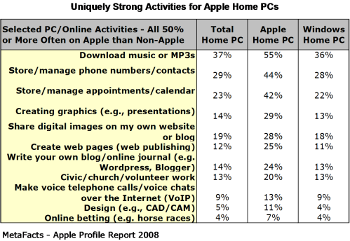 Uniquely Strong Activities for Apple Home PCs - Apple Profile Report 2008