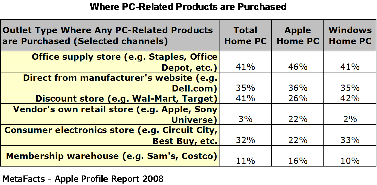 Where PC-Related Products are Purchased - Apple Profile Report 2008