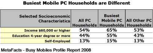 Busiest Mobile PC Households are Different - Busy Mobiles Profile Report