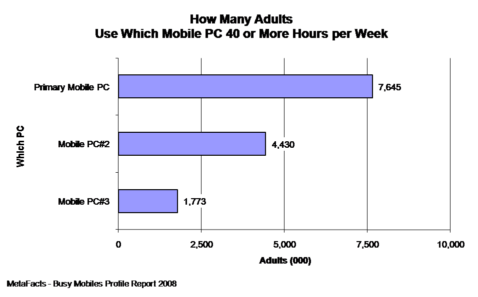How Many Adults use Whcih Mobile PC 40 or More Hours Per Week - Busy Mobiles Profile Report