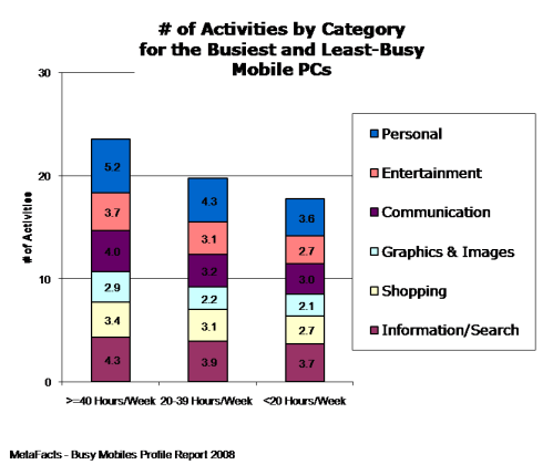 # of Activities by Category for the Busiest and Least-Busy - Busy Mobiles Profile Report