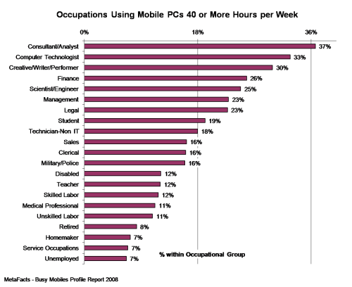 Occupations Using Mobile PCs 40 or More Hours per Week - Busy Mobiles Profile Report