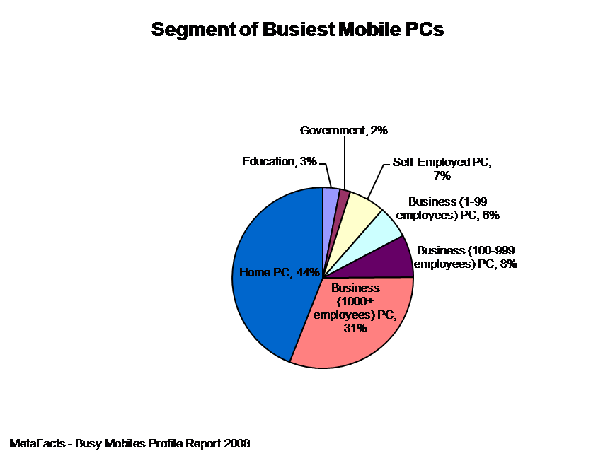 Segment of Busiest Mobile PCs - Busy Mobiles Profile Report
