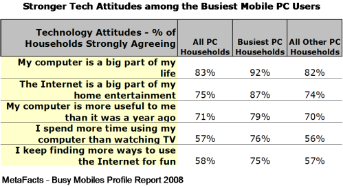 Stronger Tech Attitudes among the Busiest Mobile PC Users - Busiest Mobiles Profile Report