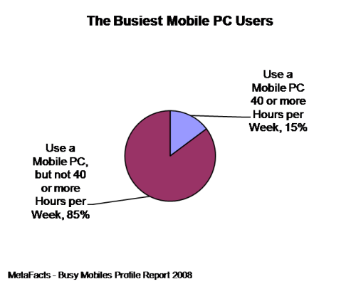 The Busiest Mobile PC Users - Busy Mobiles Profile Report