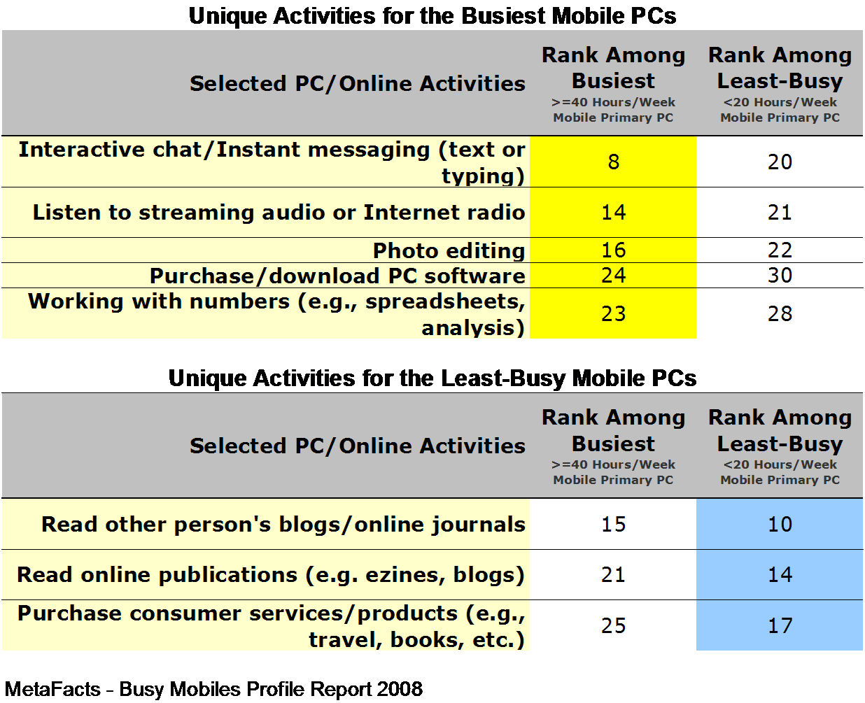 Unique Activities for the Busiest Mobiles - Busy Mobiles Profile Report