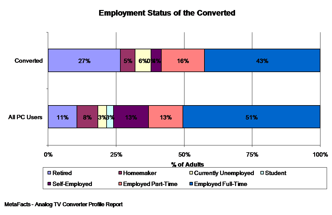 Employment Status of the Converted - Analog TV Converter Profile Report
