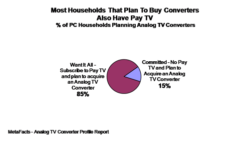Most Households That Plan To Buy Converters Also Have Pay TV - Analog TV Converter Profile Report