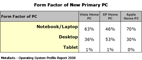 Form Factor of New Primary PC - Home Operating Systems Profile Report