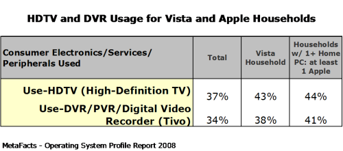 HDTV and DVR Usage for Vista and Apple Households - Home Operating Systems Profile Report