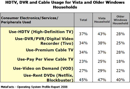 HDTV, DVR and Cable Usage for Vista and Older Windows Households - Home Operating Systems Profile Report