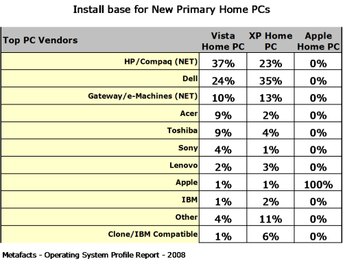 Install Base for New Primary Home PCs - Home Operating Systems Profile Report
