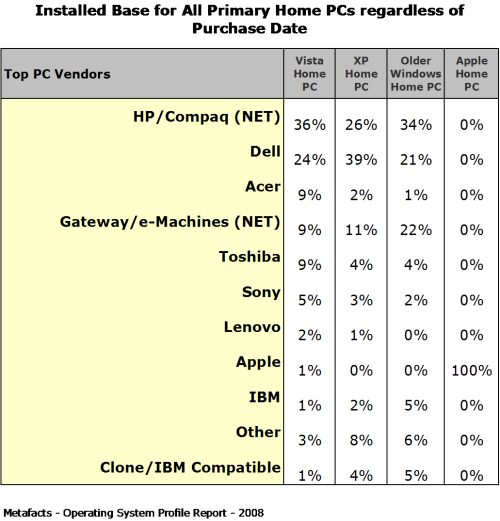 Installed Base for all Primary Home PCs regardless of Purchase Date - Home Operating Systems Profile Report
