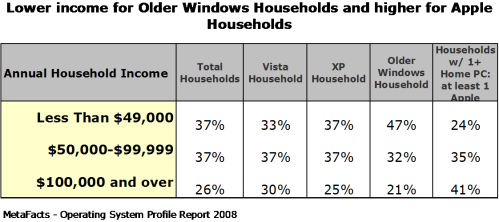 Lower income for Older Windows Households and Higher for Apple Households - Home Operating Systems Profile Report