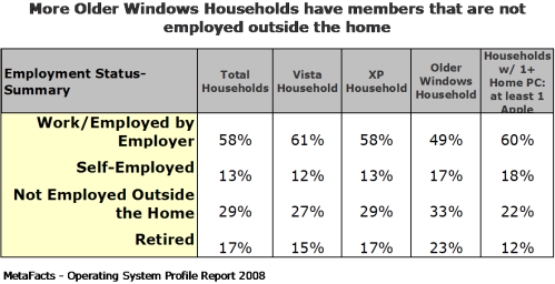 More Older Windows Households have members that are not employed outside the home - Home Operating Systems Profile Report