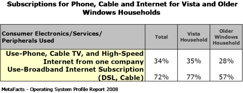 Subscriptions for Phone, Cable and Internet for Vista and Older Windows Households - Home Operating Systems Profile Report