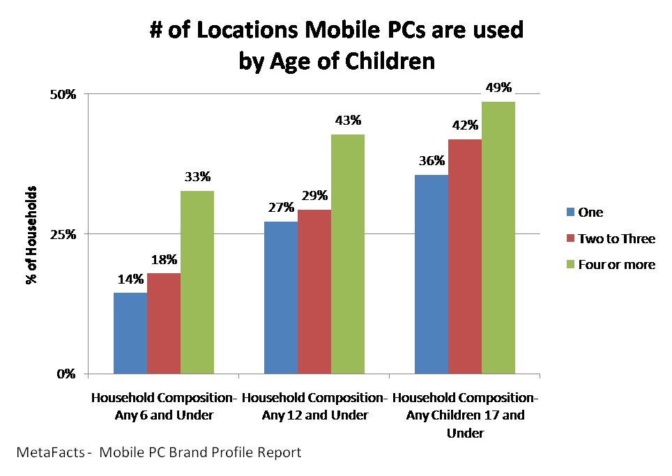 # of Locations Mobile PCs are used by Age of Children