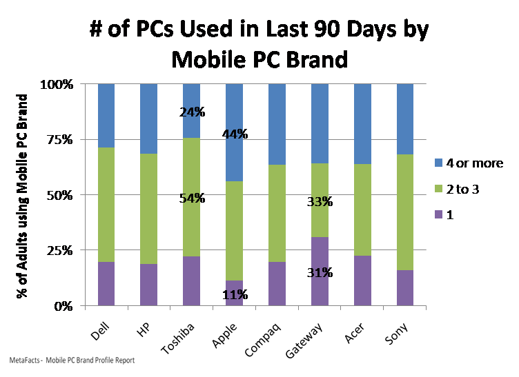 # of PCs Used in Last 90 Days by Mobile PC Brand - Mobile PC Brand Profile Report