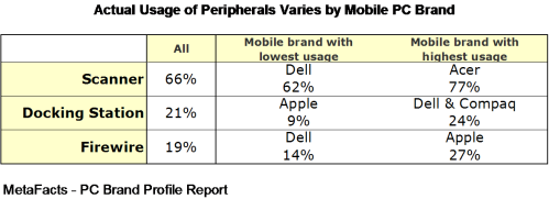 Actual Usage of Peripherals Varies by Mobile PC Brand - Mobile PC Brand Profile Report
