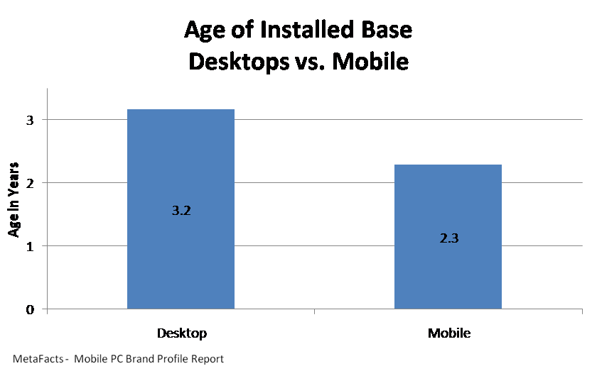 Age of Installed Base Desktops vs. Mobile - Mobile PC Brand Profile Report
