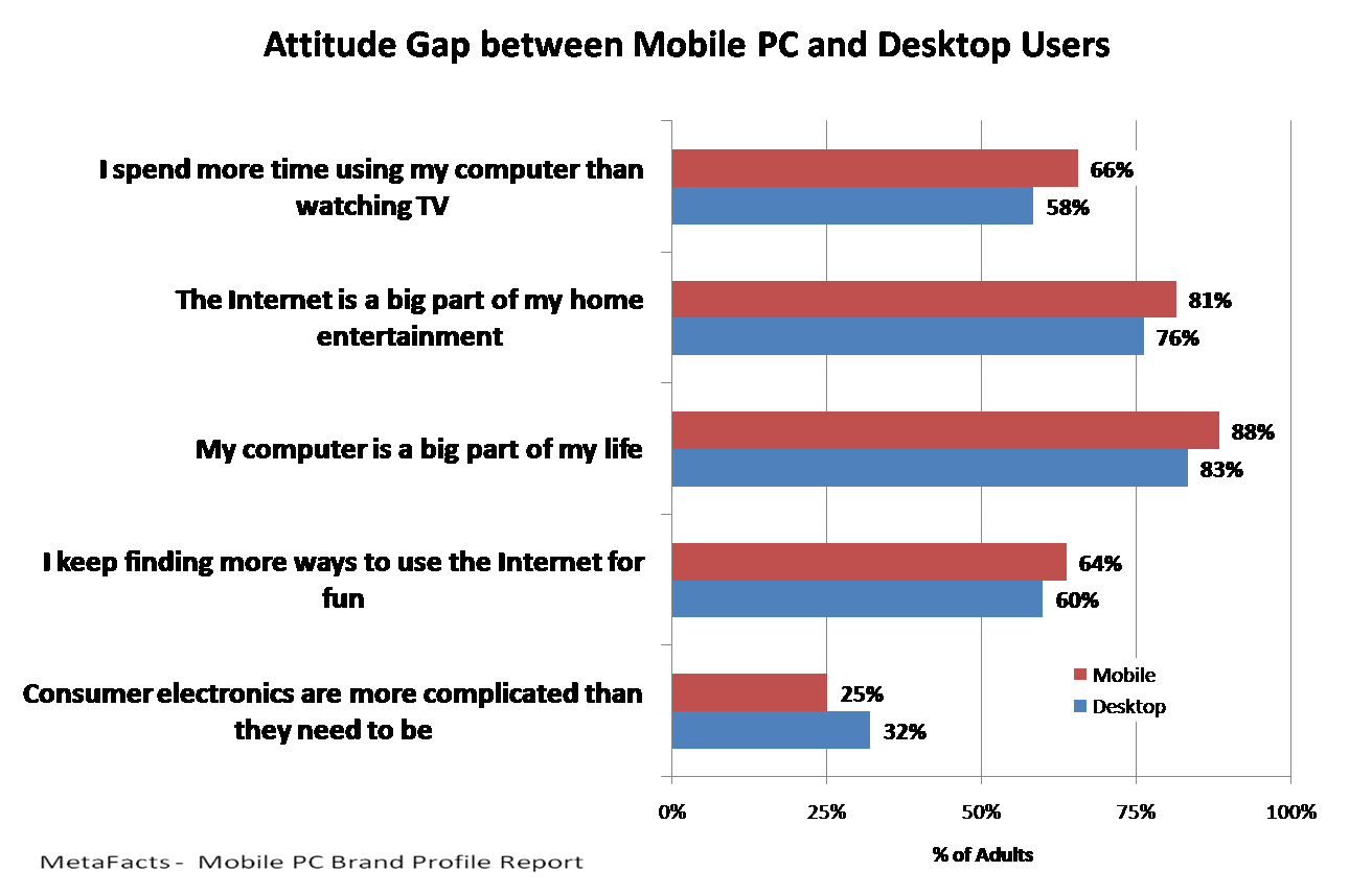 Attitude Gap between Mobile PC and Desktop Users - Mobile PC Brand Profile Report