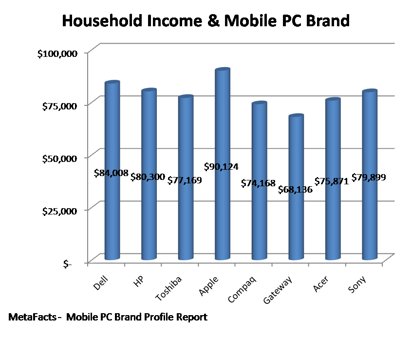 Household Income & Mobile PC Brand - Mobile PC Brand Profile Report