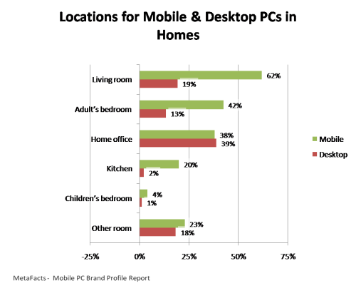 Locations for Mobile & Desktop PCs in Homes - Mobile PC Brand Profile Report