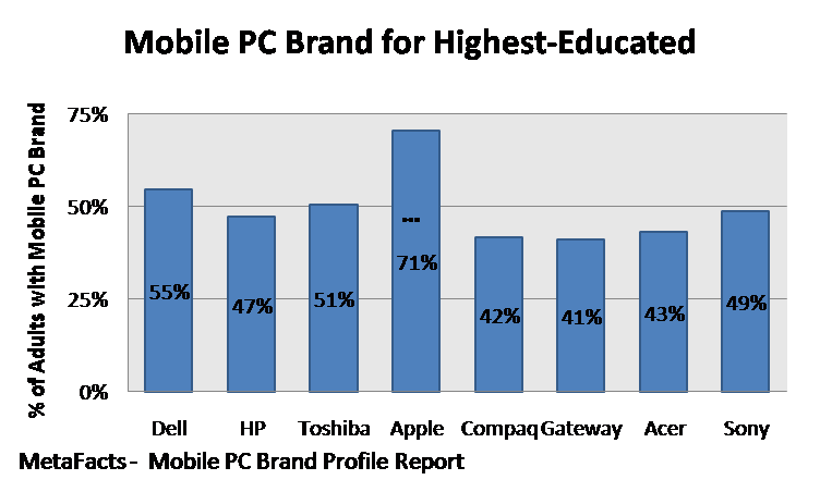 Mobile PC Brand for Highest Educated - Mobile PC Brand Profile Report