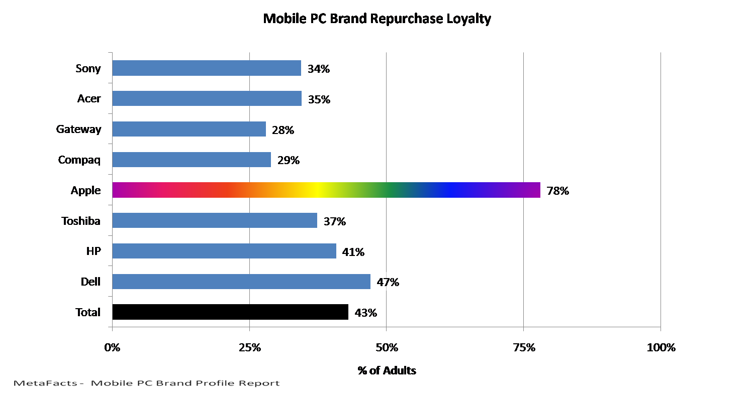 Mobile PC Brand Repurchase Loyalty - Mobile PC Brand Profile Report