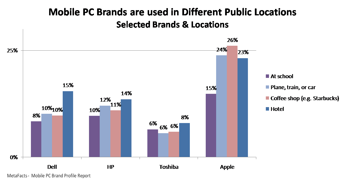 Mobile PC Brands are used in Different Public Locations