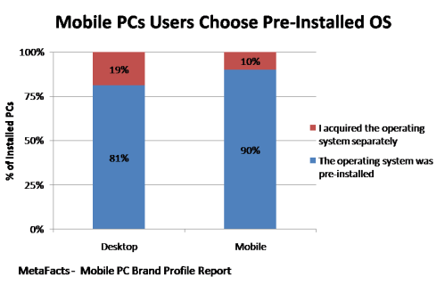 Mobile PCs Users Choose Pre-Installed OS - Mobile PC Brand Profile Report