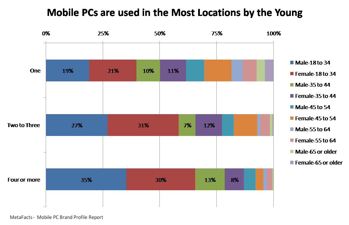 Mobile PCs are used in the Most Locations by the Young - Mobile PC Brand Profile Brand