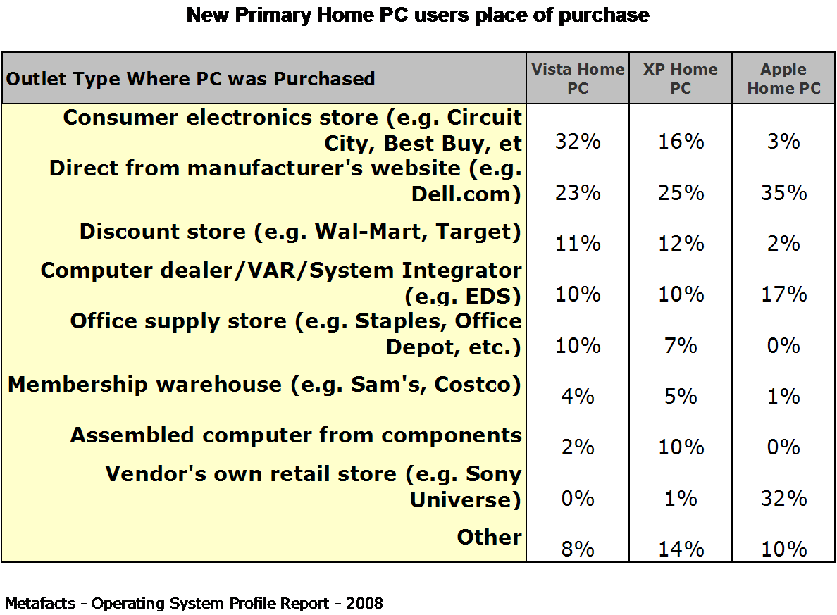 New Primary Home PC users place of purchase - Home Operating Systems Profile Report