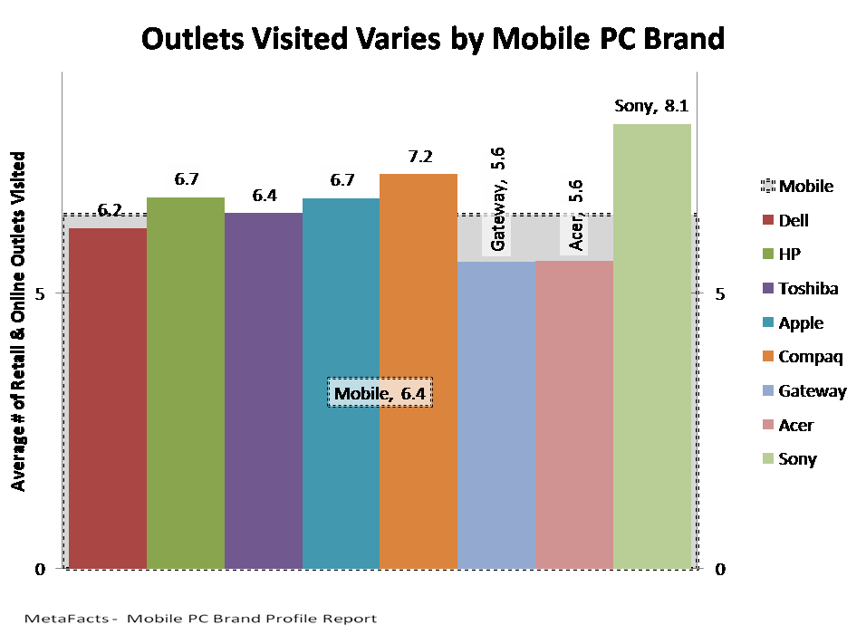Outlets Visited Varies by Mobile PC Brand - Mobile PC Brand Profile Report