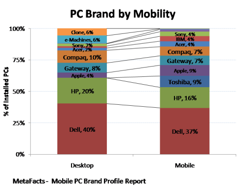 PC Brand by Mobility - Mobile PC Brand Profile Report