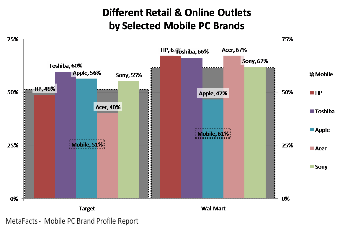 Different Retail and Online Outlets by Selected Mobile PC Brands - Mobile PC Brand Profile Report