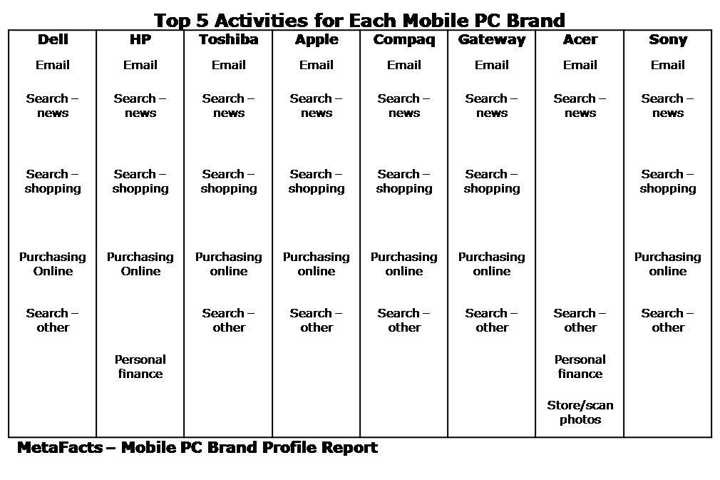 Top 5 Activities for Each Mobile PC Brand - Mobile PC Brand Profile Report