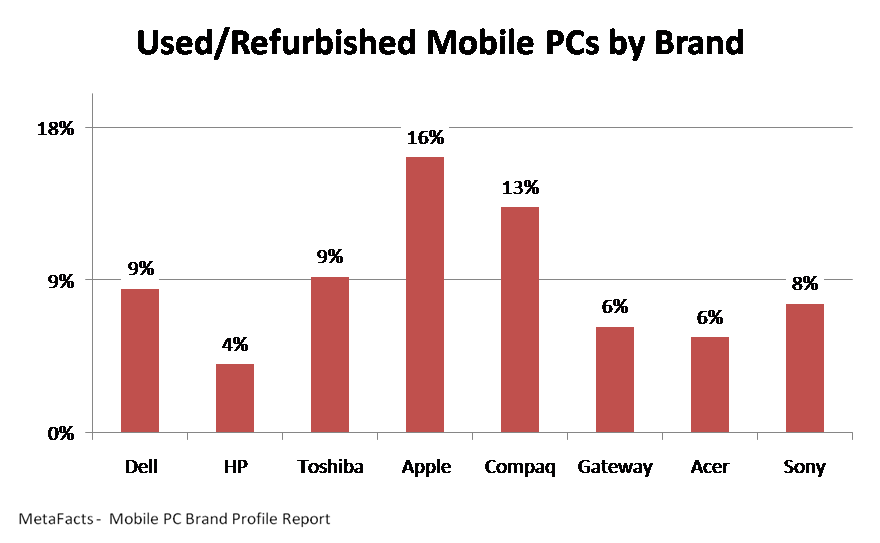 Used/Refurbished Mobile PCs by Brand - Mobile PC Brand Profile Report
