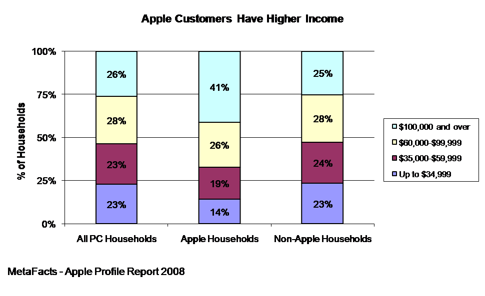 Apple Customers Have Higher Income - Apple Profile Report 2008